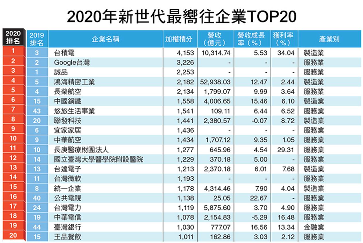 2020 年新世代最嚮往企業前 20 名